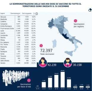CORONAVIRUS - SOMMINISTRAZIONI VACCINO IN ITALIA AL 3 GENNAIO 2021