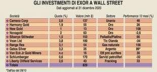 gli investimenti di exor a wall street