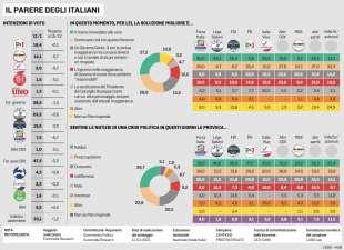 GLI ITALIANI E LA CRISI DEL GOVERNO CONTE BIS - SONDAGGIO EUROMEDIA PER LA STAMPA - 13 GENNAIO 2020