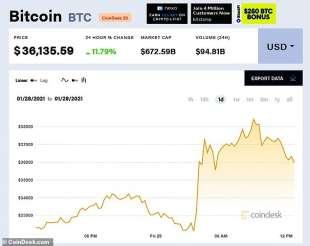 il prezzo del bitcoin