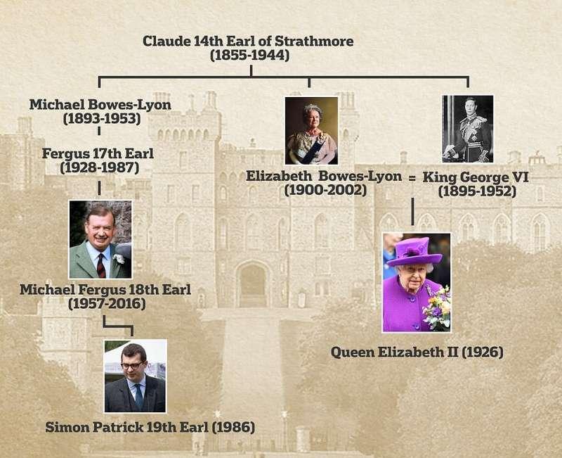 parentela tra simon bowes lyon e la regina