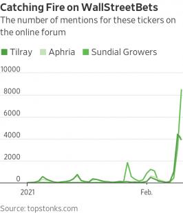 citazioni dei titoli legati alla cannabis sui forum online grafico wsj