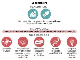 condizionalita' recovery fund vs piano marshall