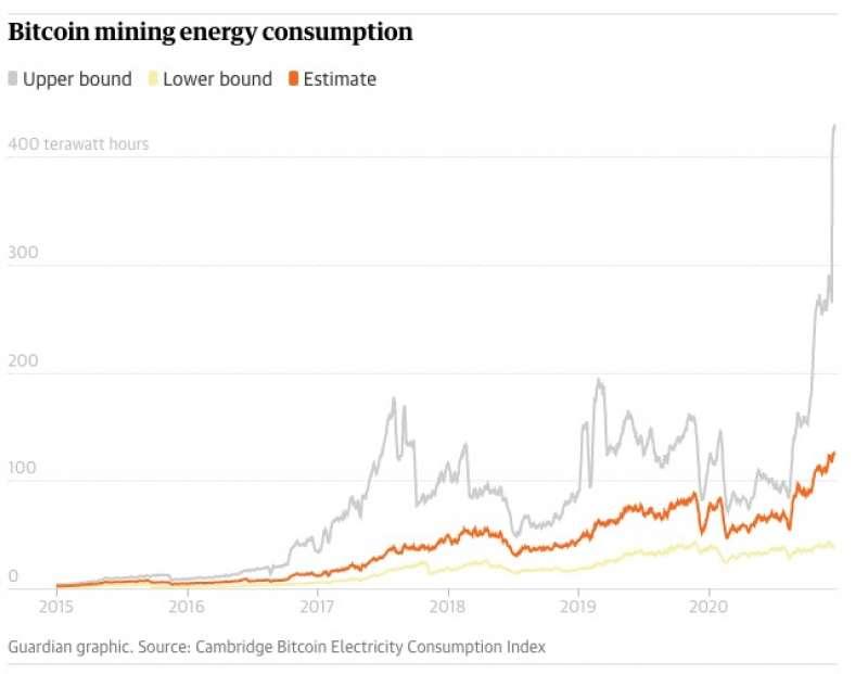 CONSUMO DI ENERGIA PER MINARE I BITCOIN