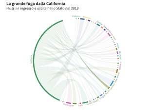 la grande fuga dalla california