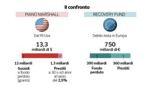 piano marshall vs recovery fund