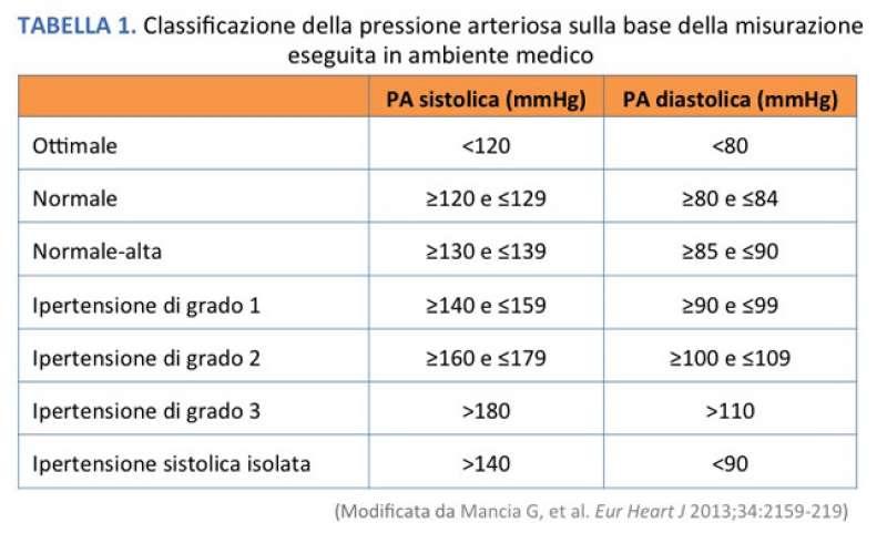 Ipertensione arteriosa - Dago fotogallery