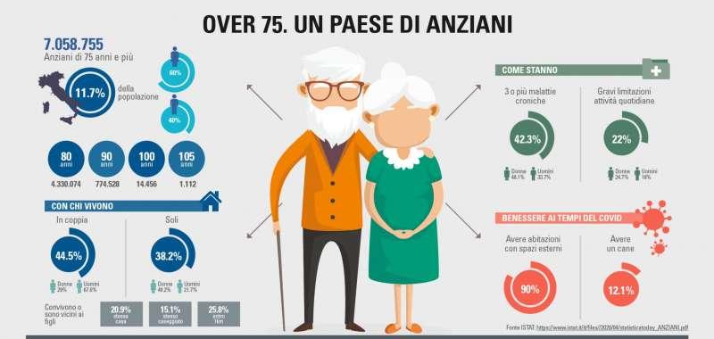 ANZIANI ITALIA DATI