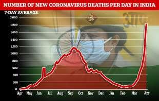 coronavirus india grafico morti