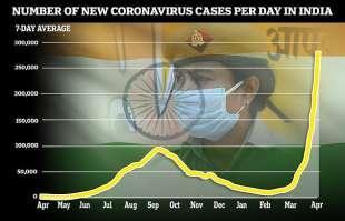 coronavirus india grafico nuovi contagi