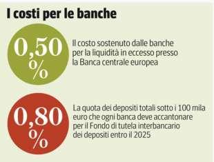costi per le banche