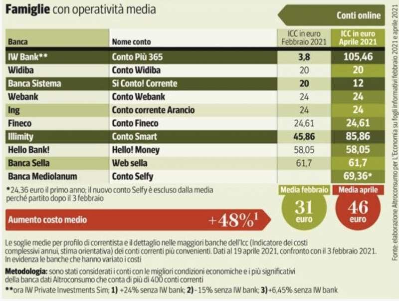 costo conto corrente per famiglie con operativita media 1