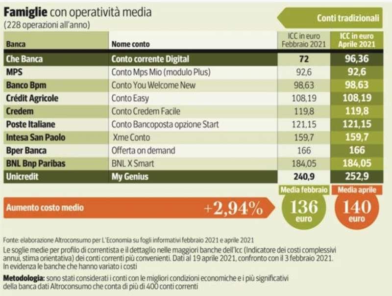 costo conto corrente per famiglie con operativita media