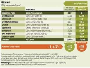 costo conto corrente per giovani