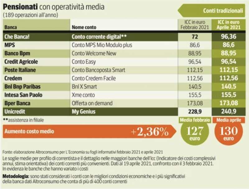 costo conto corrente per pensionati con operativita media