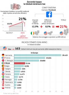 global minimun tax