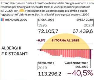 i consumi degli italiani in pandemia 1