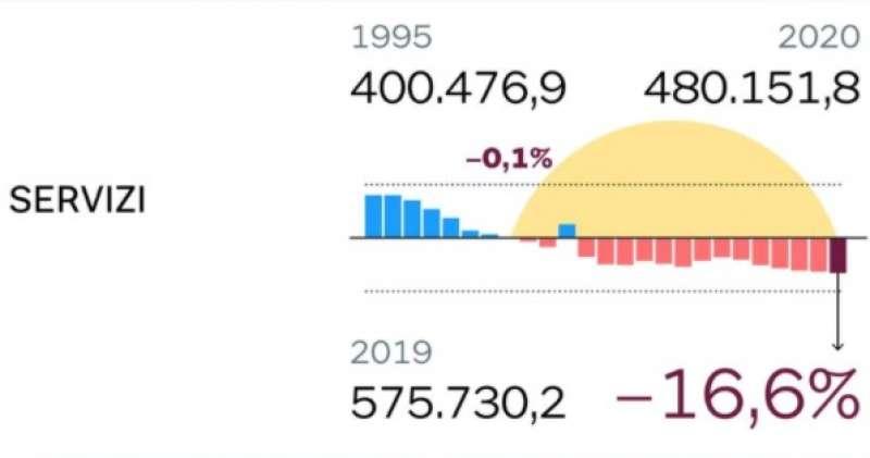 i consumi degli italiani in pandemia 5