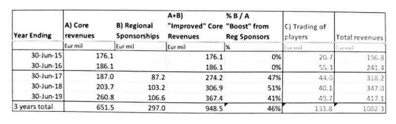 il report sui conti dell'inter 1