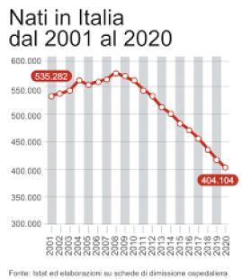 NASCITE ITALIA 2001 - 2020