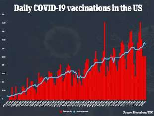 Popolazione vaccinata negli Usa