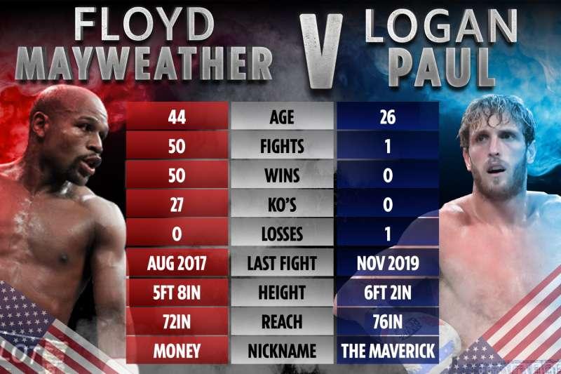 statistiche mayweather vs paul