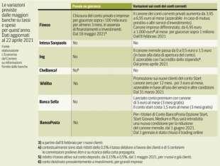 variazioni banche su tassi e spese 2021