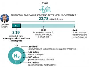 i fondi idrogeno