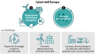 i piani europei