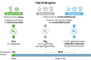 i tipi di idrogeno