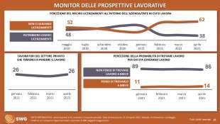 monitor delle prospettiva lavoative