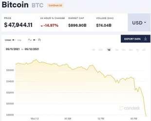 tracollo dei bitcoin dopo l annuncio di elon musk .avif