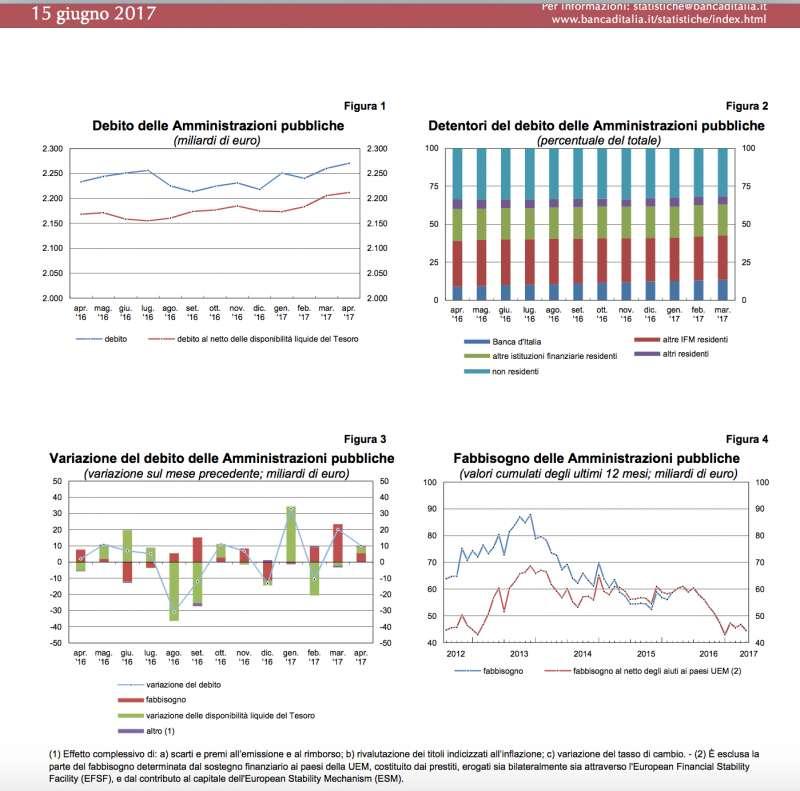 tabelle-debito-pubblico-giugno-2017-910395.jpg