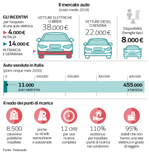il mercato auto