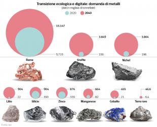 domanda di metalli