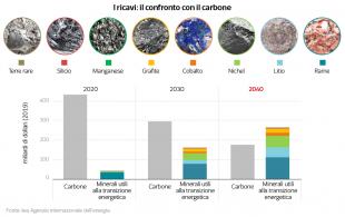 ricavi e confronto col carbone