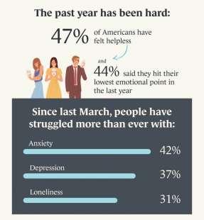 Statistiche salute mentale