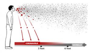 trasmissione del coronavirus droplets