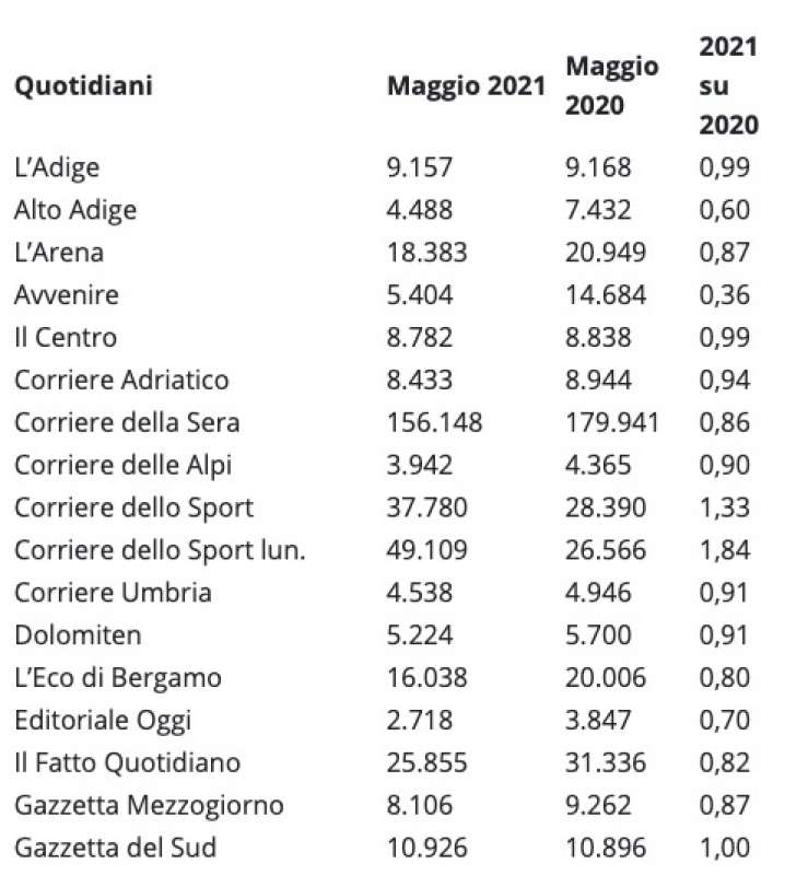 QUOTIDIANI - VENDITE IN EDICOLA MAGGIO 2021