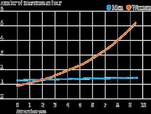 grafico di shiftgig