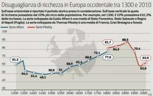 DISUGUAGLIANZA DI RICCHEZZA IN EUROPA - ALFANI VS PIKETTY