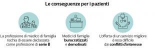 conseguenze per i pazienti