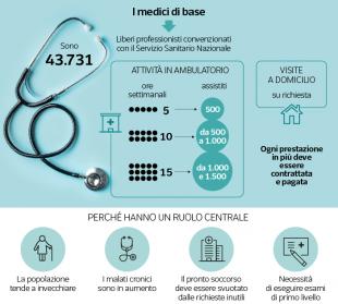 dati sui medici di base
