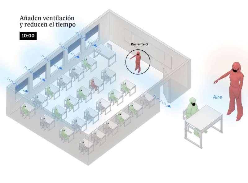 infografica el pais diffusione coronavirus a scuola con mascherine e ventilazione