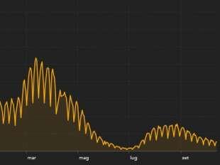 curva contagi 13 ottobre 2021