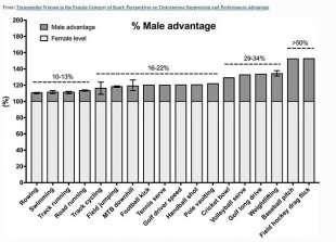 Il grafico che mostra le differenze tra uomini e donne