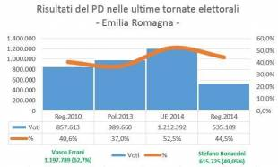 Emilia Romagna ELEZIONI
