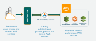 aws amazon web services 1