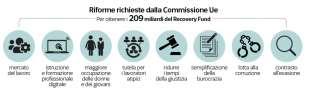 riforme chieste dalla commissione ue per il recovery fund