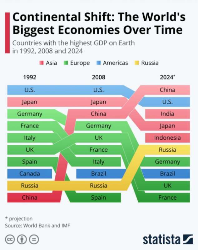 I DIECI PAESI PER PIL - 1992-2024